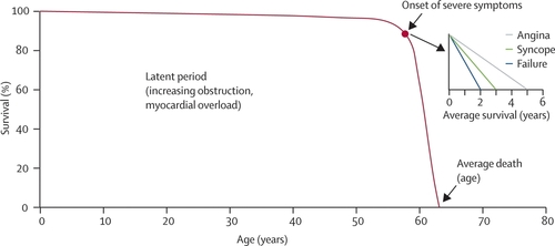 Life Expentancy Of People With Symptomatic Aortic Valve Stenosis Without Aortic Valve Replacement